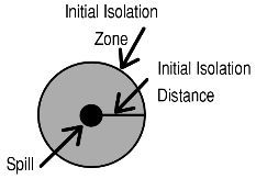 Image describing Initial Isolation Distance