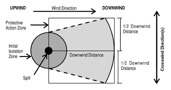 Image describing Protective Action Distance