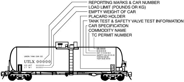 Side view of a rail car. Information on the left of the rail car (top to bottom): reporting marks and car number, load limit (pounds or kg) and empty weight. Information on the right of the rail car (top to bottom): TC permit number, commodity name, car specification, tank test & safety valve test and placard holder.